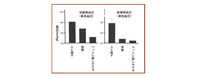 対人・対ペットの最高血圧比較図